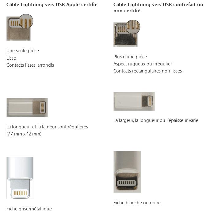 Cable apple original vs fake